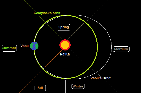 Vabuian Orbit