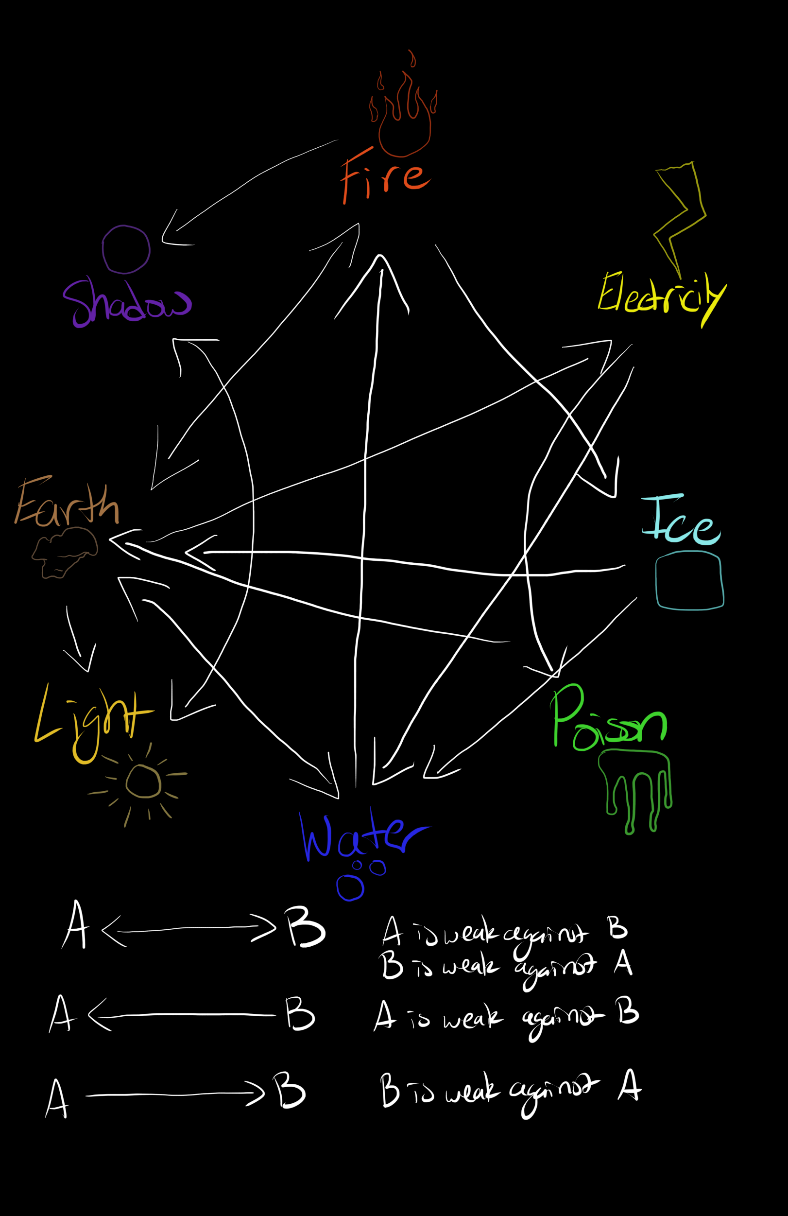 Spells and Magic Physical / Metaphysical Law in Actrein